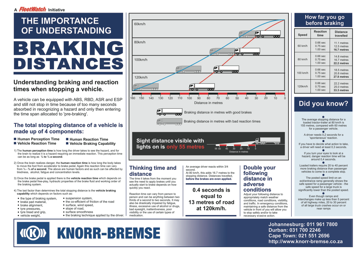 Braking Distances Poster