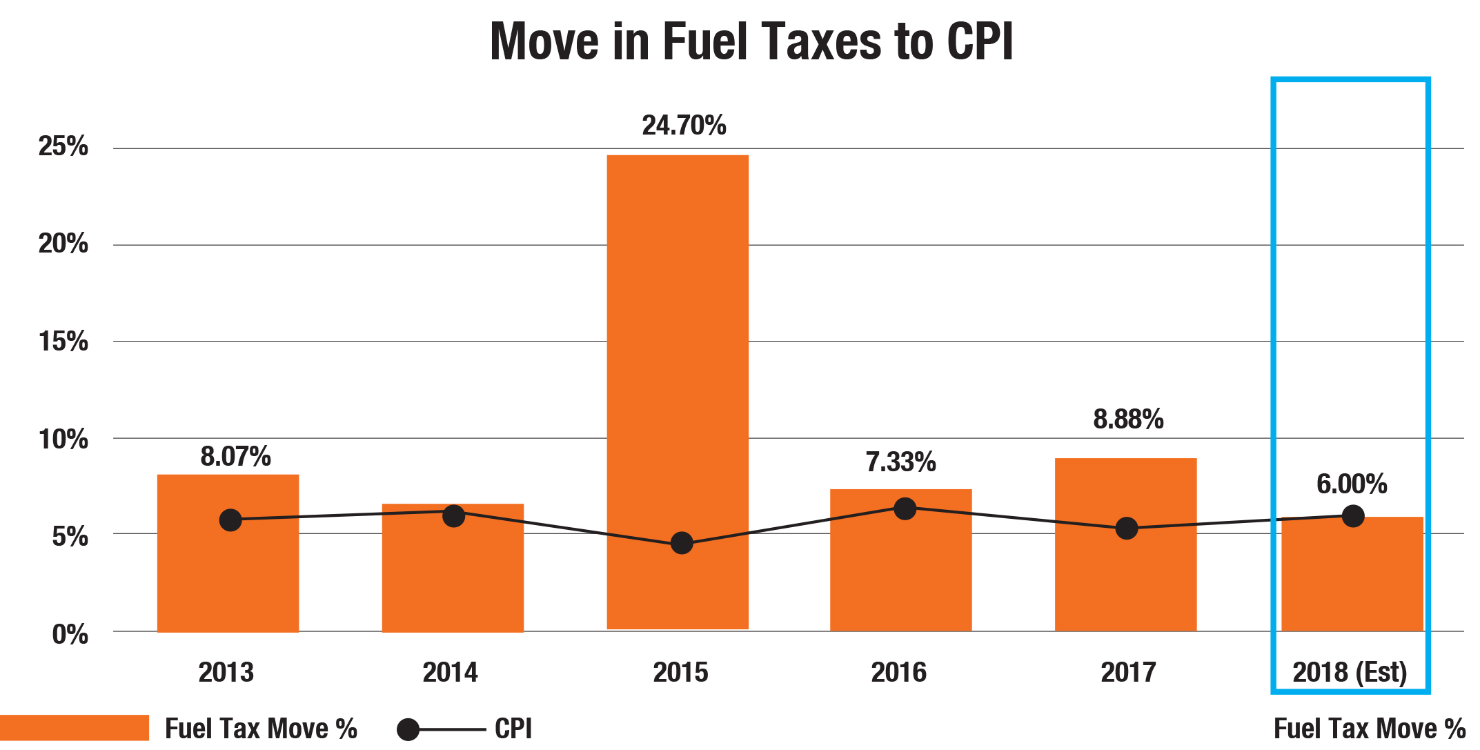 Graph 1 illustrates the increase in fuel taxes and levies between 2013 and 2017 compared to the average Consumer Price Index (CPI) inflation for each year. Figures for 2018 are estimates based on January 2018 fuel prices, and estimates of the projected average CPI at the end of the term. These figures will vary depending changes to these numbers