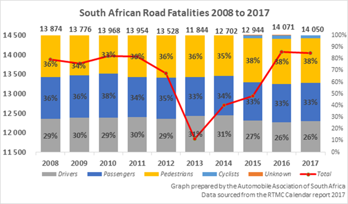 This graph, compiled by the Automobile Association using data sourced from the Road Traffic Management Corporation, tracks South African road fatalities from 2008 to 2017.