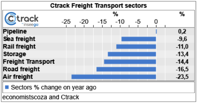 Chart 2: The Ctrack Freight and transport sectors.