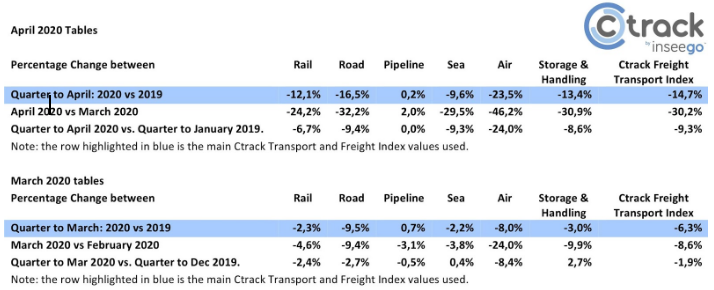 Table 1: All the Ctrack Freight and Transport Numbers