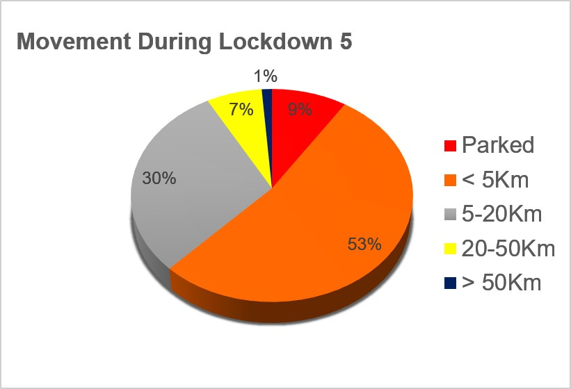 Movement during Lockdown