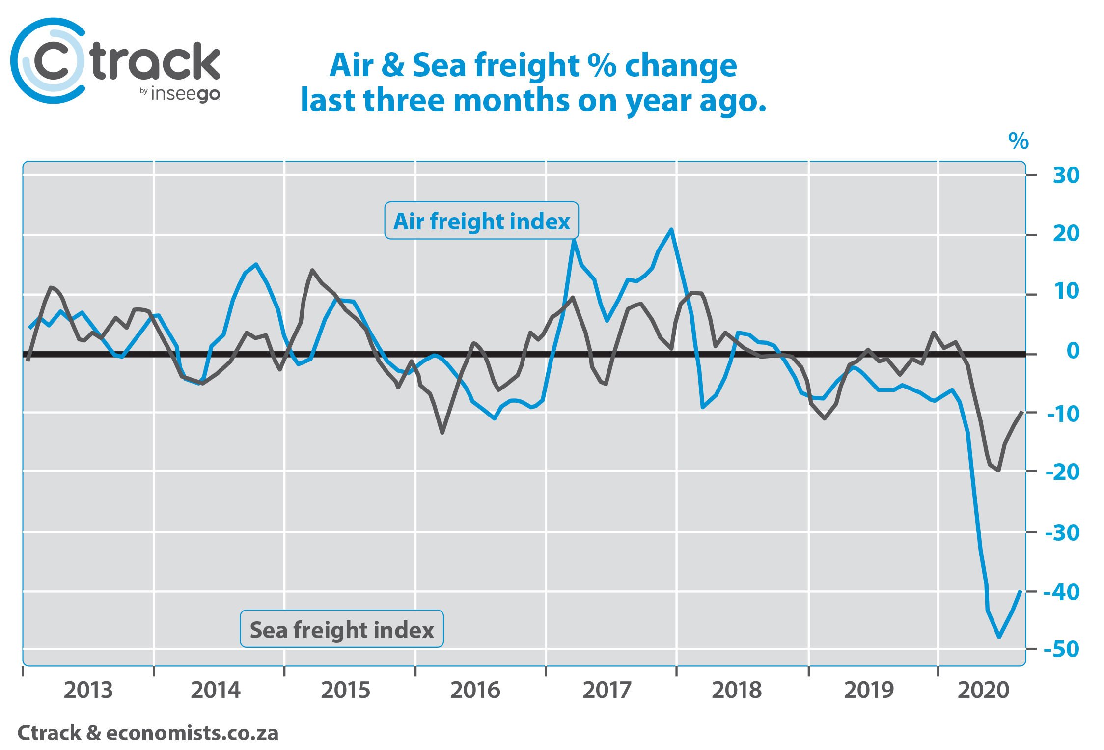 Graph 1. It still hurts in airfreight.