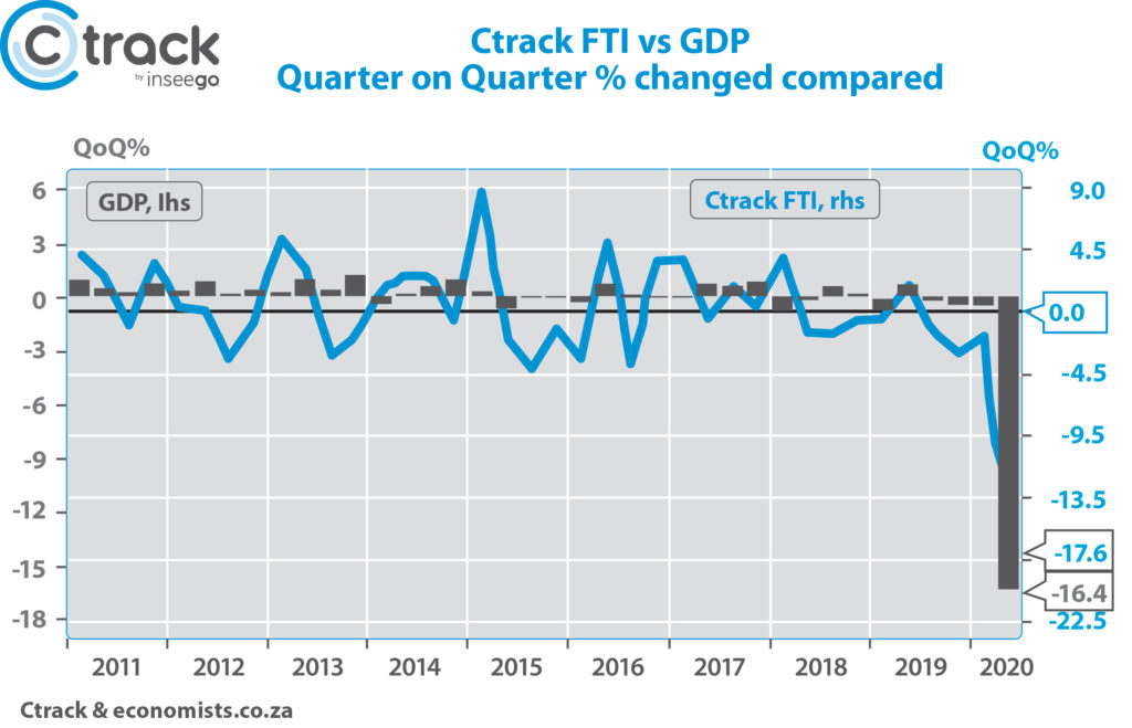 Graph 2: The CTRACK Freight transport index and GDP
