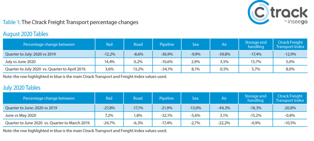 Table1: The Ctrack Freight Transport percentage changes.